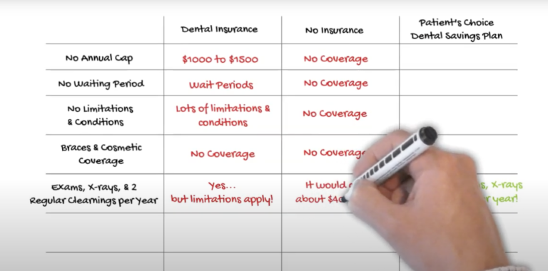 A benefits comparison chart for dental services with and without insurance
